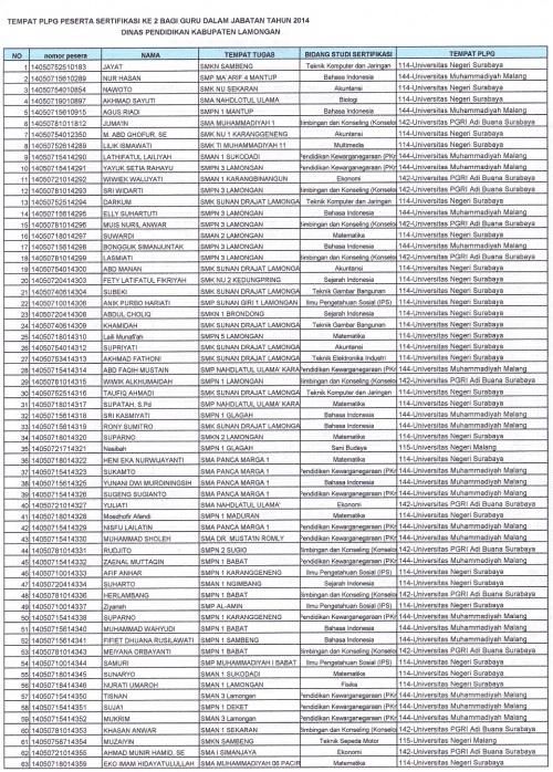 Daftar LPTK sergur ke 2 dan 2014_0001